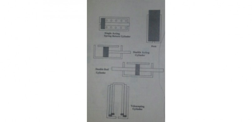 Common Types of Cylinders