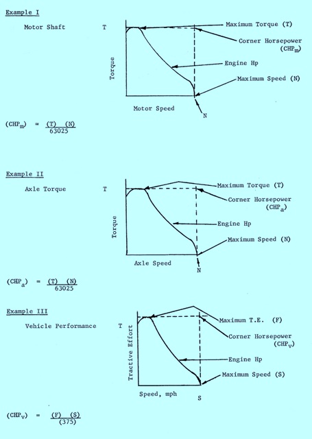 Circuits & Characteristics of Sundstrand Series 20 Pump/Motor