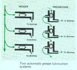 Automatic Grease Lubricating Systems