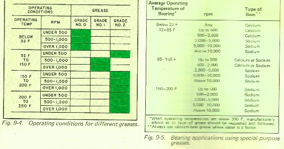 Types of Grease for Bearings