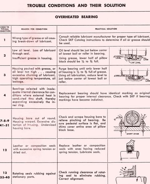 Troubleshooting Overheated Bearings Part 1