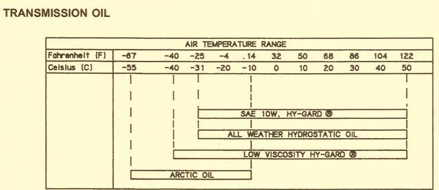John Deere 755B Crawler – Transmission Oil