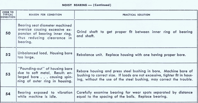 Noisy Bearings Part 3