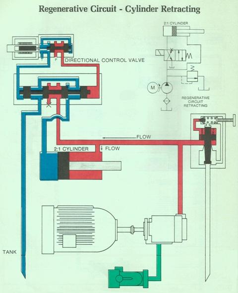 Hydraulic Regenerative Circuit – Cylinder Retracting