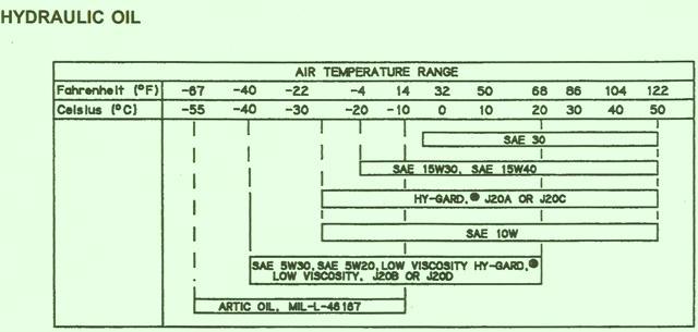 John Deere Crawler 755B  –  Hydraulic Oil Chart