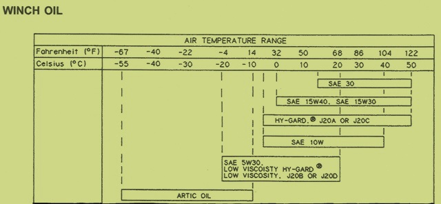 John Deere Crawler 755B – Winch Oil Chart