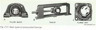 Basic Types of Premounted Bearings