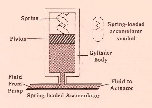 Hydraulic Spring Loaded Accumulator