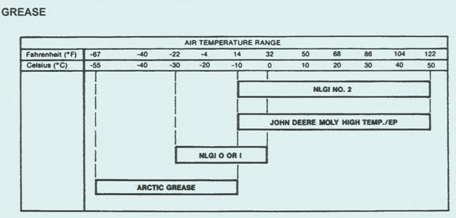 John Deere Crawler 755B – Grease Chart