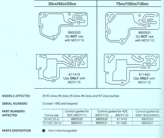 Sundstrand Sauer Danfoss Control Gasket Change on MCV115/112