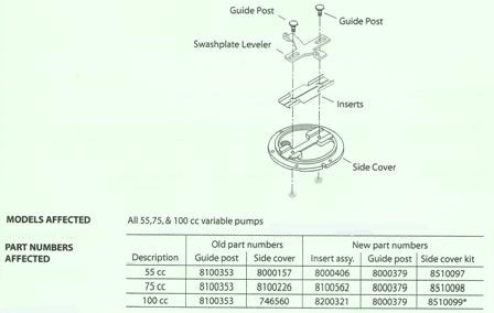 Sundstrand Sauer Danfoss Series 90 – Side Cover Change