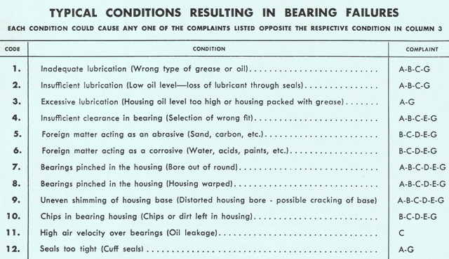 Bearings -Troubleshooting Problems Part 1