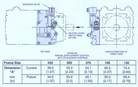 Sundstrand Sauer Danfoss Series 90 – MDC with DC Electric Solenoid Override