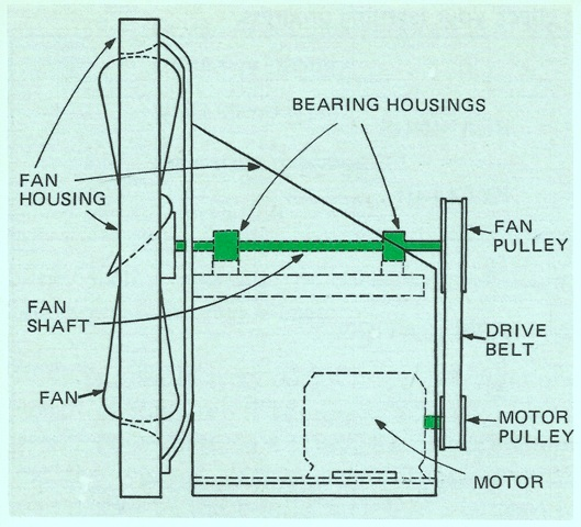 Shafts and Shafting