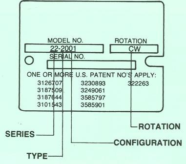 Sundstrand Sauer Danfoss Series 20 Model Number