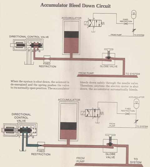 Hydraulic Accumulator Bleed Down Circuit