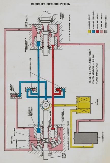 Sundstrand Sauer Danfoss Series 15 Circuit Diagram Description