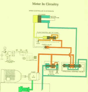 Meter in Circuitry