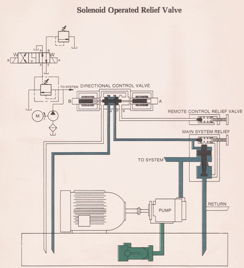 Hydraulic Solenoid Operated Relief Valve
