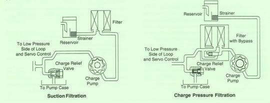 Sundstrand Sauer Danfoss Series 40 Charge Pressure Filtration