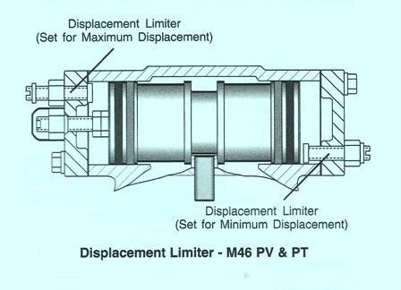 Sundstrand Sauer Danfoss Series 40 M46 Displacement Limiters