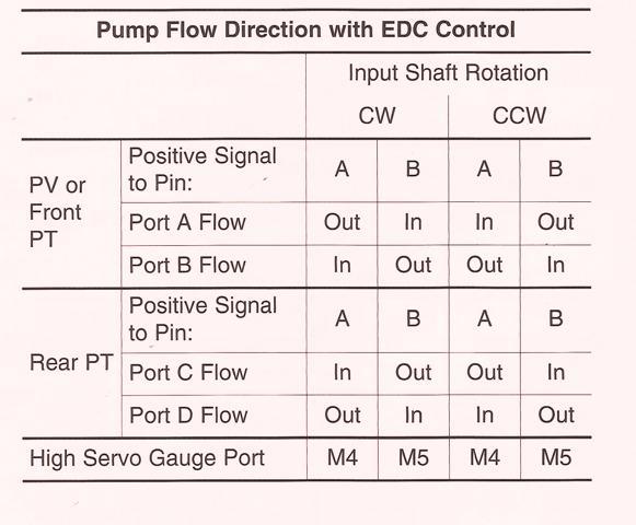Sundstrand Sauer Danfoss Series 40 EDC Control Pump Flow