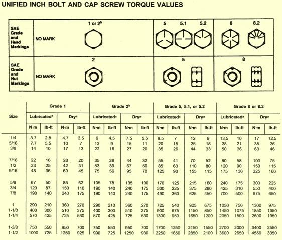 John Deere Crawler 755B Bolt & Cap Screw Torque Values (Inches)