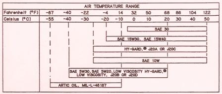 John Deere Hydraulic Oil Chart