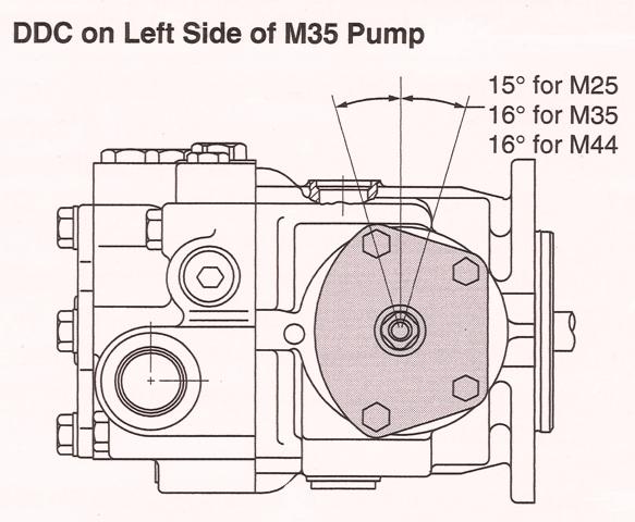 Sundstrand Sauer Danfoss Series 40 DDC Controls