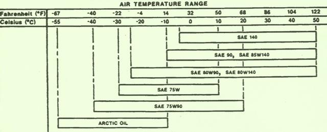 John Deere Crawler 755B Final Drive Oil Chart