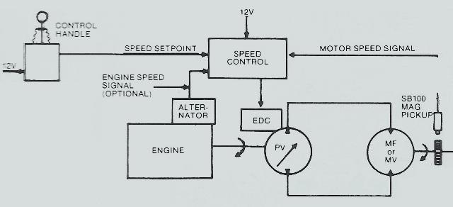 Sundstrand Hydro Transmission EDC – Constant Speed Control