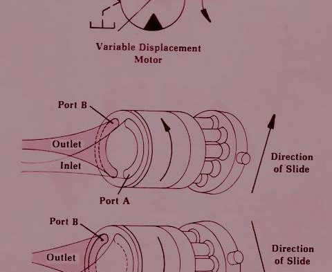 How Over the Center Axial Motors Work