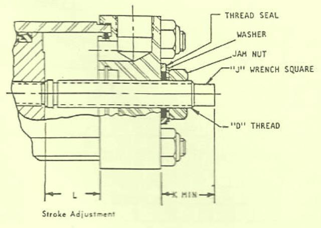 Rexroth Pneumatic and Hydraulic Cylinders Stroke Adjustments