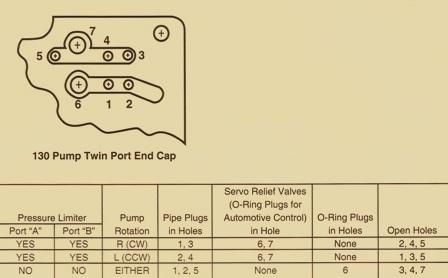 Sundstrand Sauer Danfoss Series 90 Hydrauilc Pump Twin Port Endcap