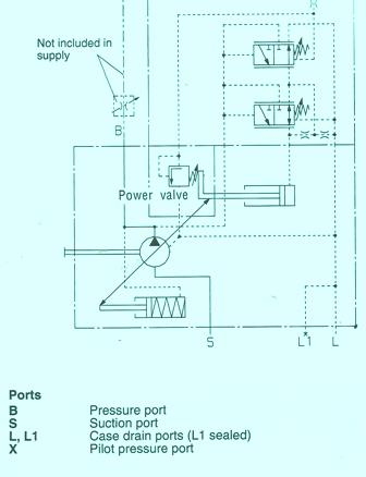 Rexroth Variable Displacement Pump A10V – Pressure Flow Power Control