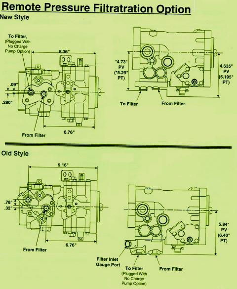 Sundstrand Sauer Danfoss Hydraulic Series 40 – A Remote Filtration Option