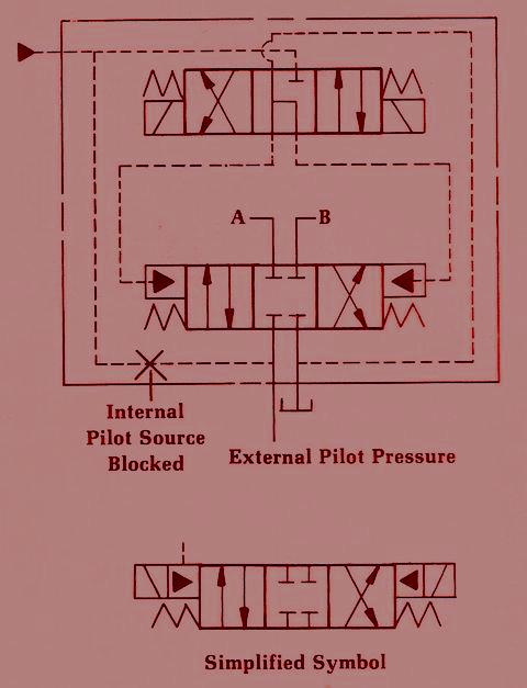 Solenoid Control – Options on the External Pilot Pressure