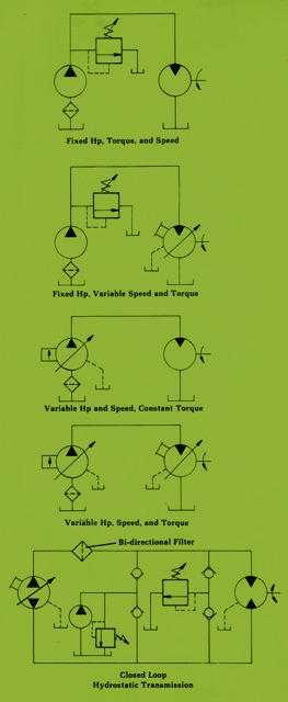 Different Combinations of Hydraulic Pumps & Motors