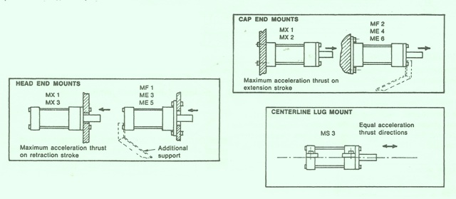 Fixed Center-Line Mountings for Rexroth Hydraulic Cylinders