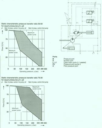 Rexroth A10V Pressure Flow Summation Control