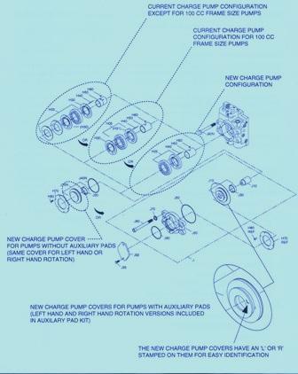 Sundstrand Sauer Danfoss Hydraulic Charge Pump Configuration on a 90 Series