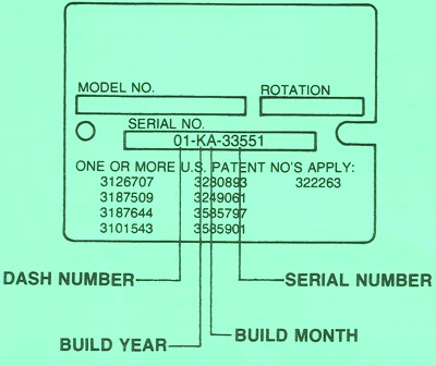 Sundstrand Sauer Danfoss Hydraulic Series 20 Serial Number – Meanings