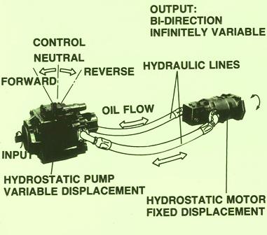 Sundstrand Sauer Danfoss Hydraulic Series 20 Motor – How it Works