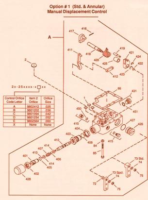 Sundstrand Sauer Danfoss Hydraulic Series 20 – Control Kit Phase 1