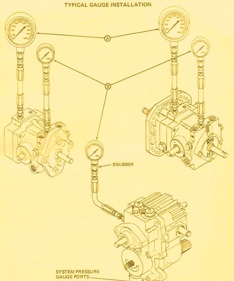 Sundstrand Sauer Danfoss Hydraulic Series 15 Gauge Installation