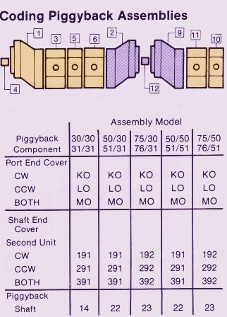 Piggyback Hydraulic Pump Coding