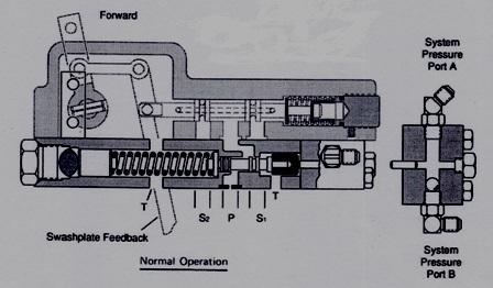 Eaton Hydraulic Series 76 – Remote Pressure Override Control