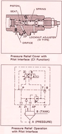 Vickers CVCS/CVI Series Cartridge Valve Covers & Inserts – Pressure Relief Operations