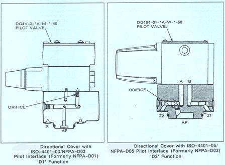 Vickers CVCS/CVI Series – Directional Pilot Interface Function