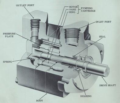 Vickers Hydraulic Vane Pump V10 & V20 (F & P) Series General Characteristics